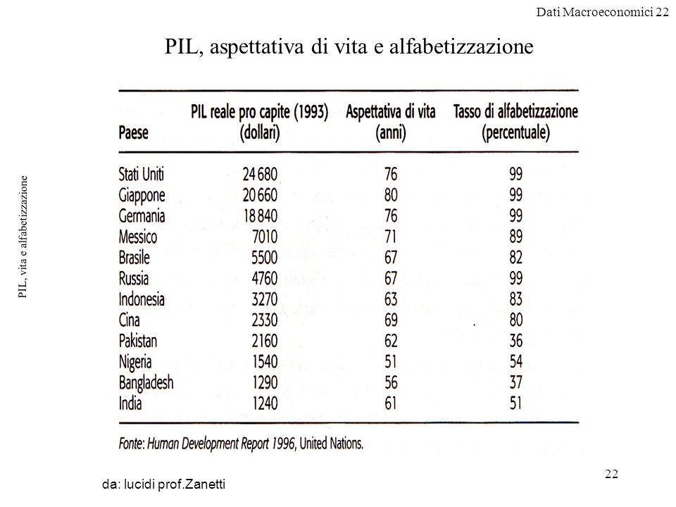 Dati Macroeconomici 22 22 PIL, vita e alfabetizzazione da: lucidi prof.Zanetti PIL, aspettativa di vita e alfabetizzazione