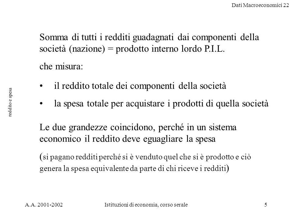 Dati Macroeconomici 22 A.A. 2001-2002Istituzioni di economia, corso serale5 reddito e spesa Somma di tutti i redditi guadagnati dai componenti della s