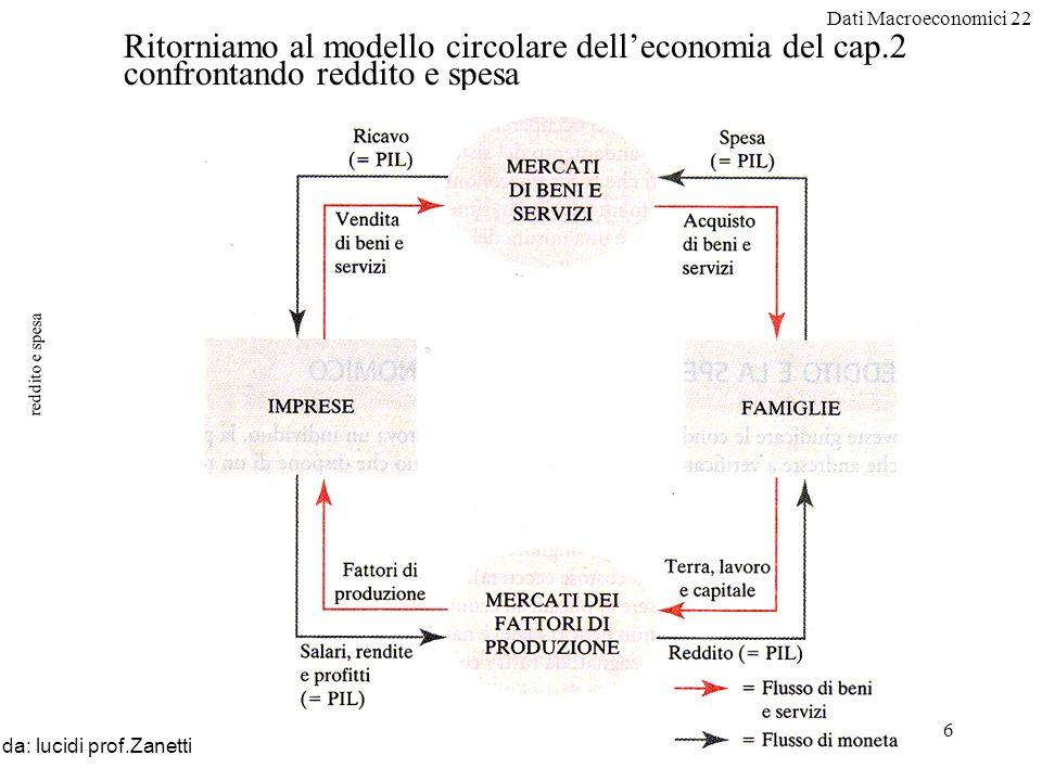 Dati Macroeconomici 22 6 reddito e spesa da: lucidi prof.Zanetti Ritorniamo al modello circolare delleconomia del cap.2 confrontando reddito e spesa