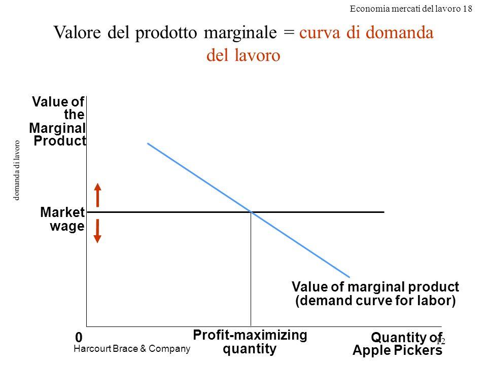 Economia mercati del lavoro 18 12 domanda di lavoro Harcourt Brace & Company Valore del prodotto marginale = curva di domanda del lavoro 0Quantity of