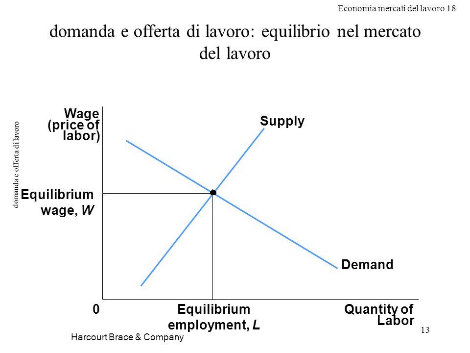 Economia mercati del lavoro 18 13 domanda e offerta di lavoro Harcourt Brace & Company domanda e offerta di lavoro: equilibrio nel mercato del lavoro Wage (price of labor) Equilibrium wage, W 0Quantity of Labor Equilibrium employment, L Supply Demand