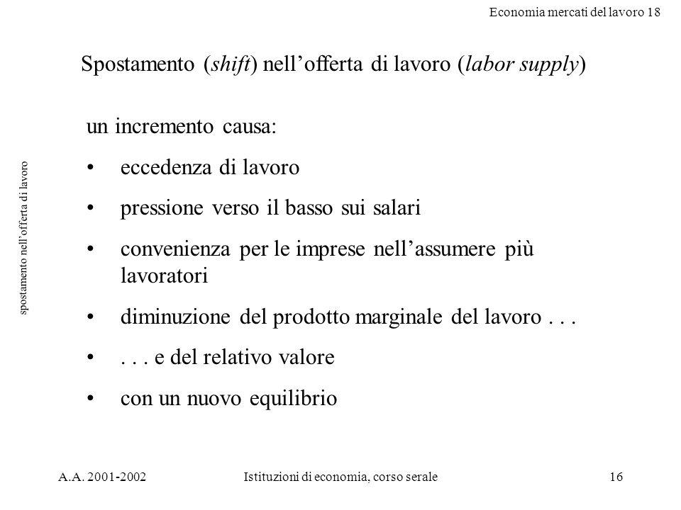 Economia mercati del lavoro 18 A.A. 2001-2002Istituzioni di economia, corso serale16 spostamento nellofferta di lavoro Spostamento (shift) nellofferta
