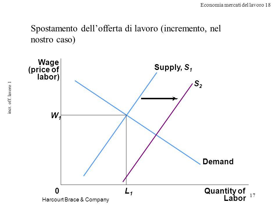 Economia mercati del lavoro 18 17 incr. off. lavoro 1 Harcourt Brace & Company Spostamento dellofferta di lavoro (incremento, nel nostro caso) Wage (p