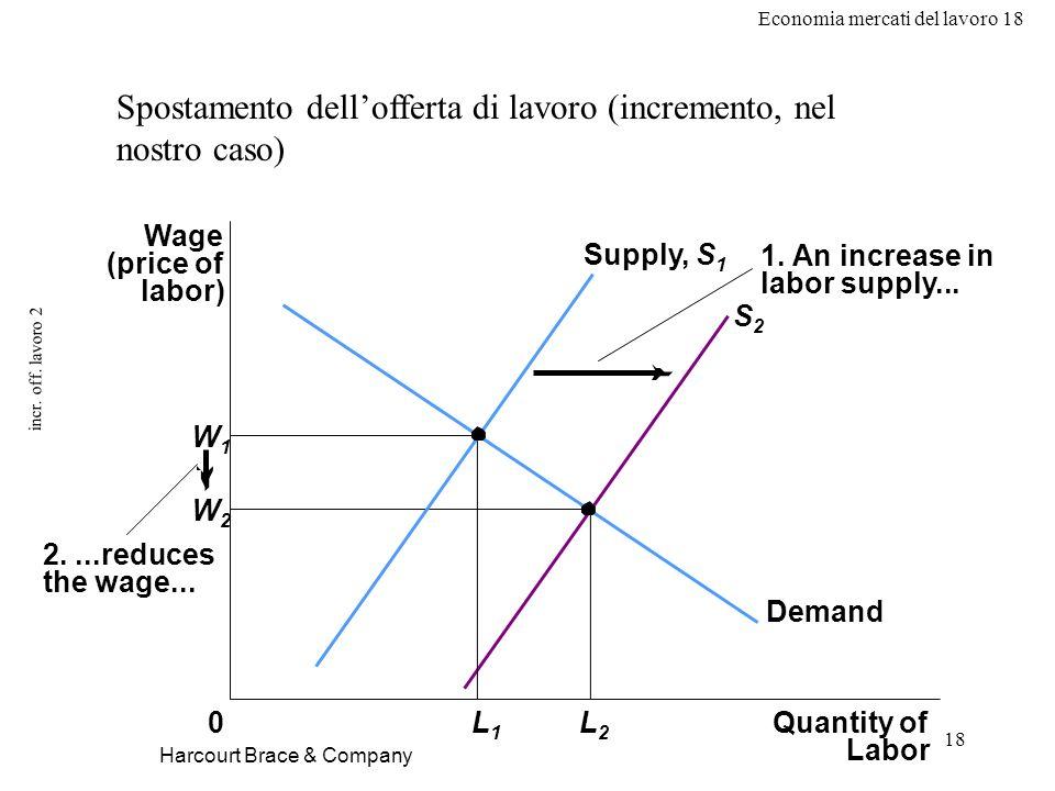 Economia mercati del lavoro 18 18 incr. off. lavoro 2 Harcourt Brace & Company Spostamento dellofferta di lavoro (incremento, nel nostro caso) Wage (p