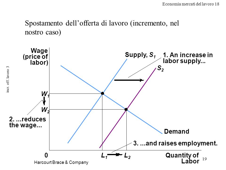 Economia mercati del lavoro 18 19 incr. off. lavoro 3 Harcourt Brace & Company Spostamento dellofferta di lavoro (incremento, nel nostro caso) Wage (p