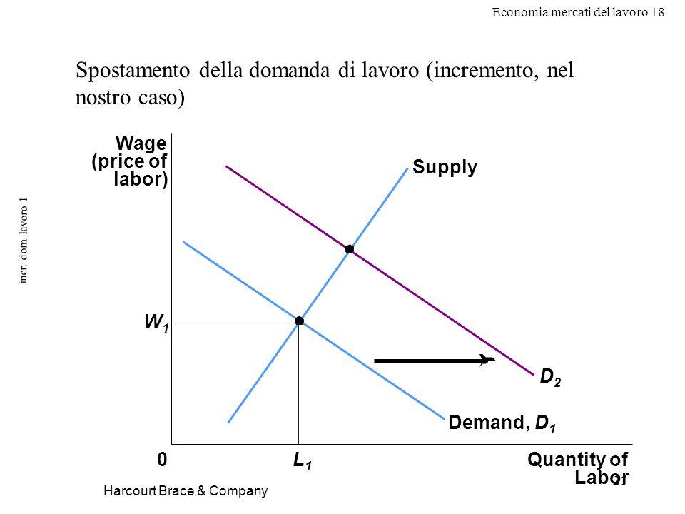 Economia mercati del lavoro 18 21 incr. dom. lavoro 1 Spostamento della domanda di lavoro (incremento, nel nostro caso) Wage (price of labor) W1W1 0Qu