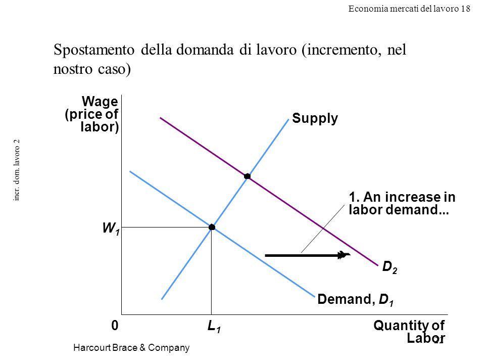 Economia mercati del lavoro 18 22 incr. dom. lavoro 2 Harcourt Brace & Company Spostamento della domanda di lavoro (incremento, nel nostro caso) Wage