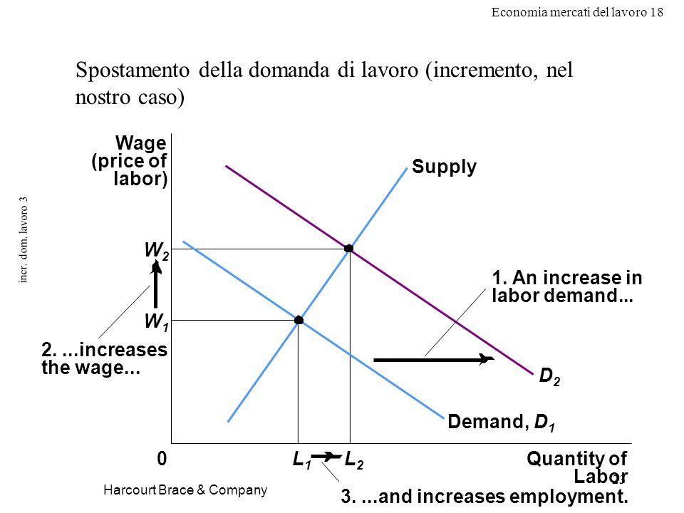 Economia mercati del lavoro 18 23 incr. dom. lavoro 3 Harcourt Brace & Company Spostamento della domanda di lavoro (incremento, nel nostro caso) Wage