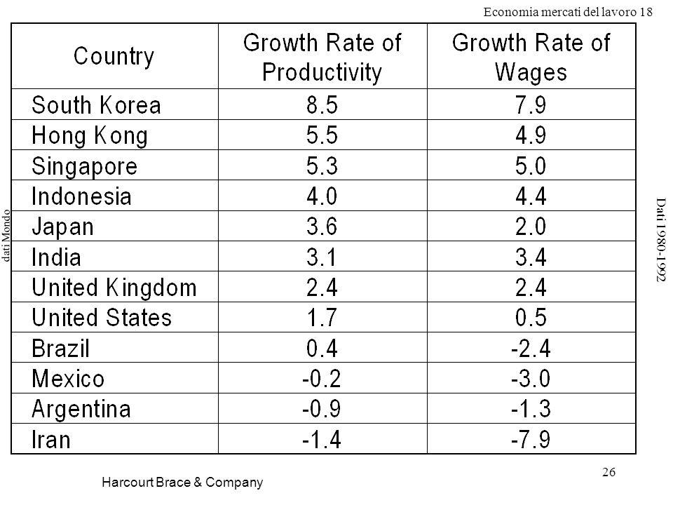 Economia mercati del lavoro 18 26 dati Mondo Harcourt Brace & Company Dati 1980-1992