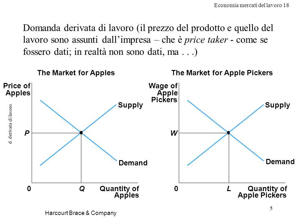 Economia mercati del lavoro 18 5 d. derivata di lavoro Domanda derivata di lavoro (il prezzo del prodotto e quello del lavoro sono assunti dallimpresa