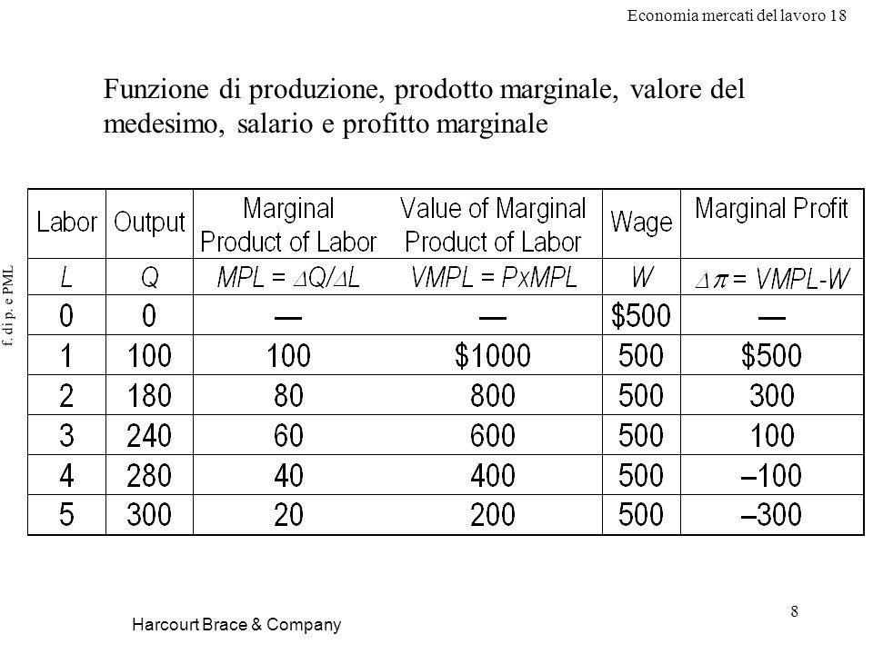 Economia mercati del lavoro 18 8 f. di p. e PML Harcourt Brace & Company Funzione di produzione, prodotto marginale, valore del medesimo, salario e pr