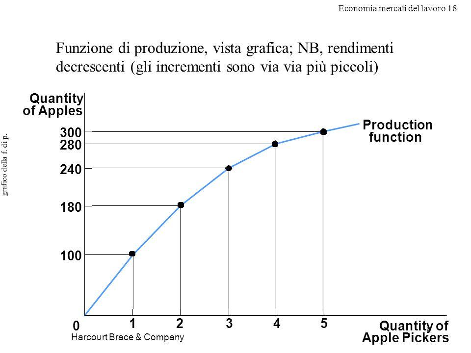 Economia mercati del lavoro 18 9 grafico della f. di p. Harcourt Brace & Company Quantity of Apple Pickers 0 Quantity of Apples 300 280 240 180 100 Pr