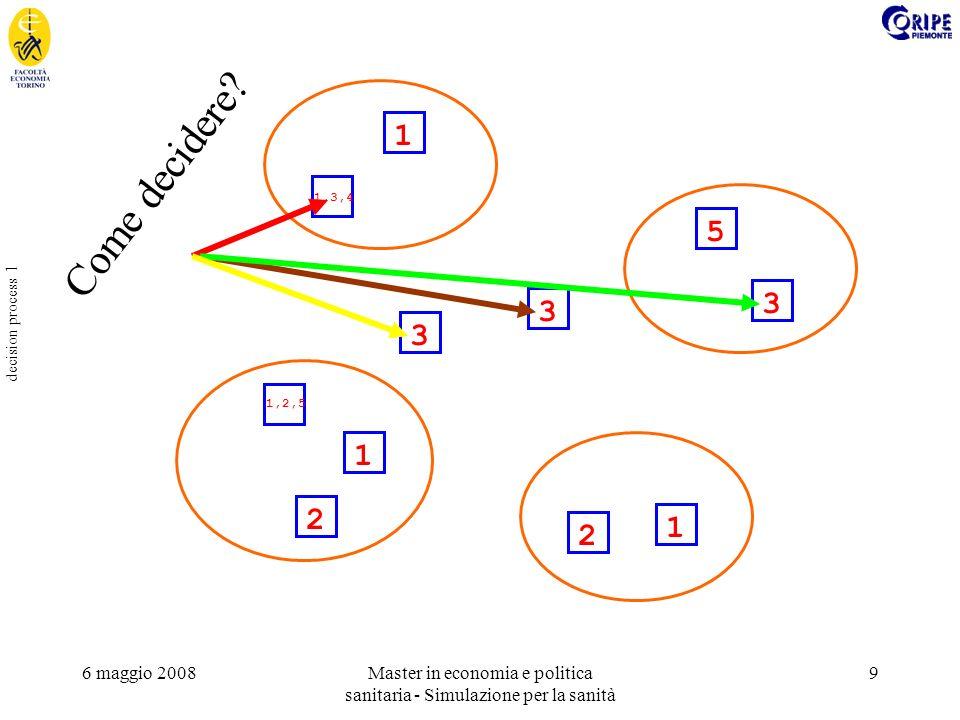 6 maggio 2008Master in economia e politica sanitaria - Simulazione per la sanità 10 decision process 2 In modo casuale (… realistico) Con regole fisse Con un sistema esperto Con tecniche di soft computing (GA & CS) Chiedendo che cosa fare ad un agente reale (training e studio di comportamenti) Come decidere.
