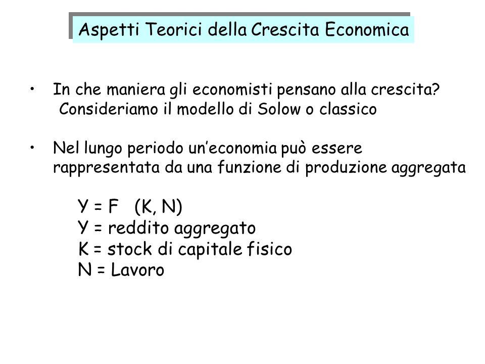 In che maniera gli economisti pensano alla crescita? Consideriamo il modello di Solow o classico Nel lungo periodo uneconomia può essere rappresentata