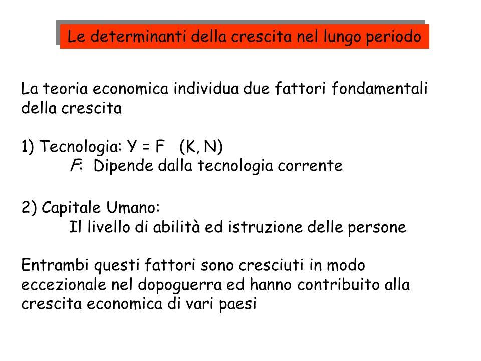 La teoria economica individua due fattori fondamentali della crescita 1) Tecnologia: Y = F (K, N) F: Dipende dalla tecnologia corrente 2) Capitale Uma