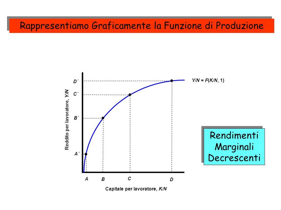 Reddito per lavoratore, Y/N Capitale per lavoratore, K/N Y/N = F(K/N, 1) A A´ B´ B C´ C D´ D Rappresentiamo Graficamente la Funzione di Produzione Ren