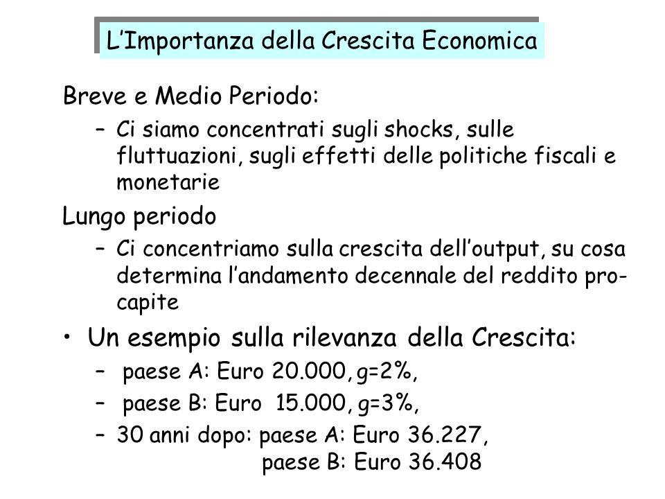 LImportanza della Crescita Economica Breve e Medio Periodo: –Ci siamo concentrati sugli shocks, sulle fluttuazioni, sugli effetti delle politiche fisc