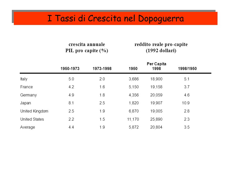 crescita annualereddito reale pro-capite PIL pro capite (%)(1992 dollari) Per Capita 1950-19731973-199819501998 1998/1950 Italy5.02.03,68618,9005.1 Fr