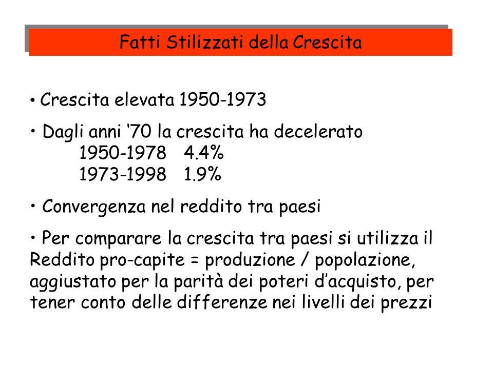 Crescita elevata 1950-1973 Dagli anni 70 la crescita ha decelerato 1950-1978 4.4% 1973-1998 1.9% Convergenza nel reddito tra paesi Per comparare la cr