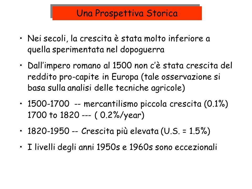 Nei secoli, la crescita è stata molto inferiore a quella sperimentata nel dopoguerra Dallimpero romano al 1500 non cè stata crescita del reddito pro-c
