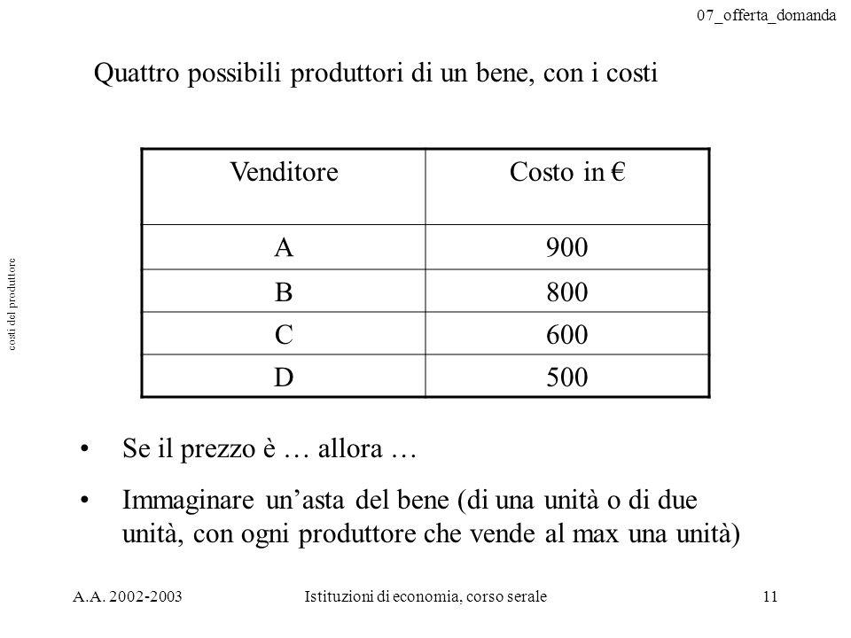 07_offerta_domanda A.A. 2002-2003Istituzioni di economia, corso serale11 Quattro possibili produttori di un bene, con i costi VenditoreCosto in A900 B