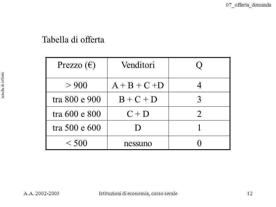07_offerta_domanda A.A. 2002-2003Istituzioni di economia, corso serale12 Tabella di offerta Prezzo ()VenditoriQ > 900A + B + C +D4 tra 800 e 900B + C