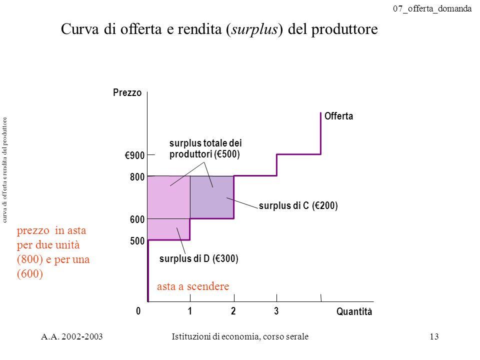 07_offerta_domanda A.A. 2002-2003Istituzioni di economia, corso serale13 Curva di offerta e rendita (surplus) del produttore Quantità Prezzo 500 800 9