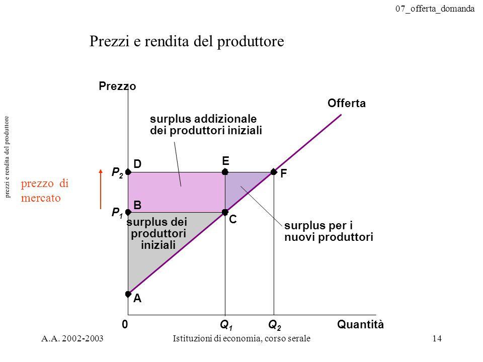 07_offerta_domanda A.A. 2002-2003Istituzioni di economia, corso serale14 Prezzi e rendita del produttore Quantità Prezzo 0 P2P2 P1P1 B C Offerta A D s