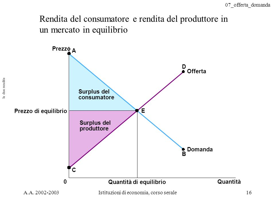 07_offerta_domanda A.A. 2002-2003Istituzioni di economia, corso serale16 Prezzo Prezzo di equilibrio 0Quantità Quantità di equilibrio A Offerta C B Do