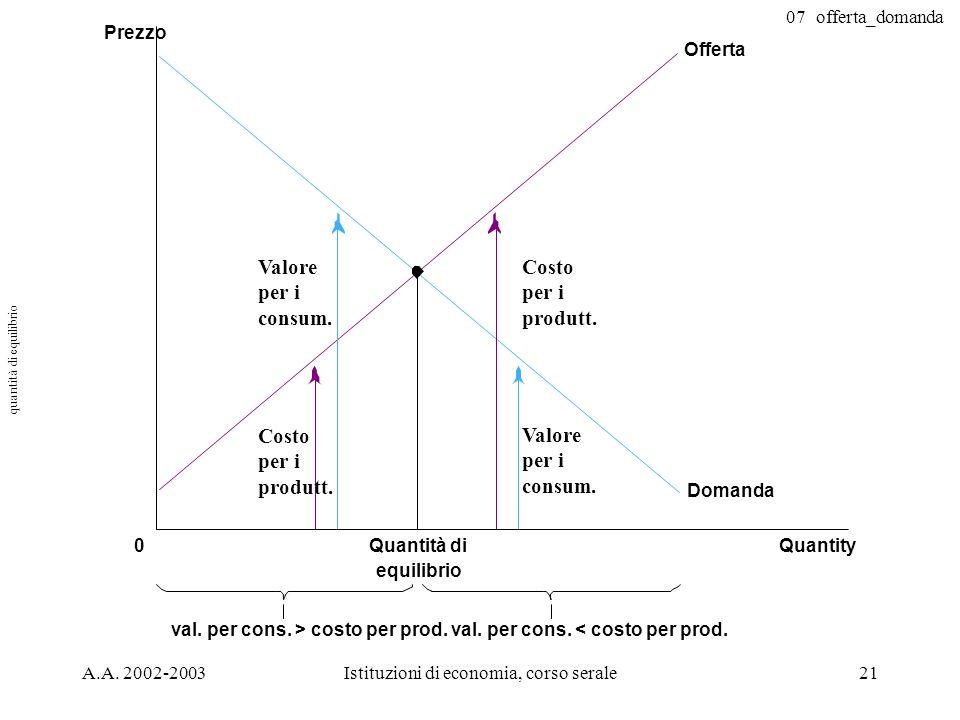 07_offerta_domanda A.A. 2002-2003Istituzioni di economia, corso serale21 Quantity Prezzo 0Quantità di equilibrio Offerta Domanda val. per cons. > cost