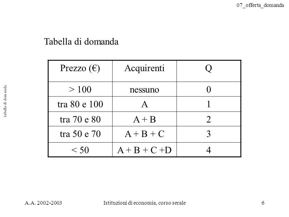 07_offerta_domanda A.A. 2002-2003Istituzioni di economia, corso serale6 Tabella di domanda Prezzo ()AcquirentiQ > 100nessuno0 tra 80 e 100A1 tra 70 e