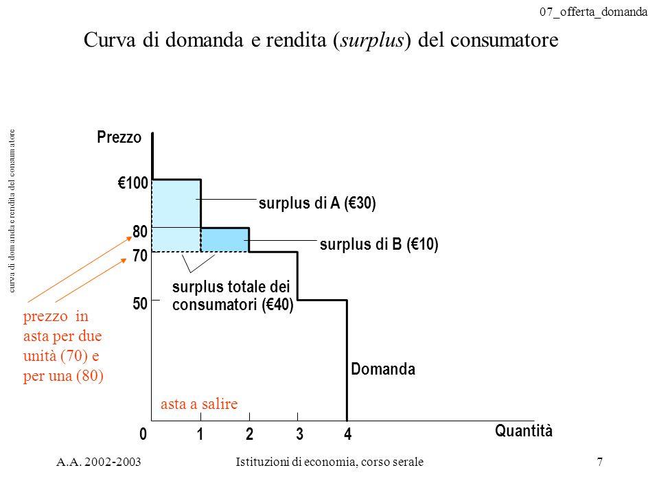 07_offerta_domanda A.A. 2002-2003Istituzioni di economia, corso serale7 Prezzo 50 70 80 0 100 Domanda 1234 surplus totale dei consumatori (40) Quantit