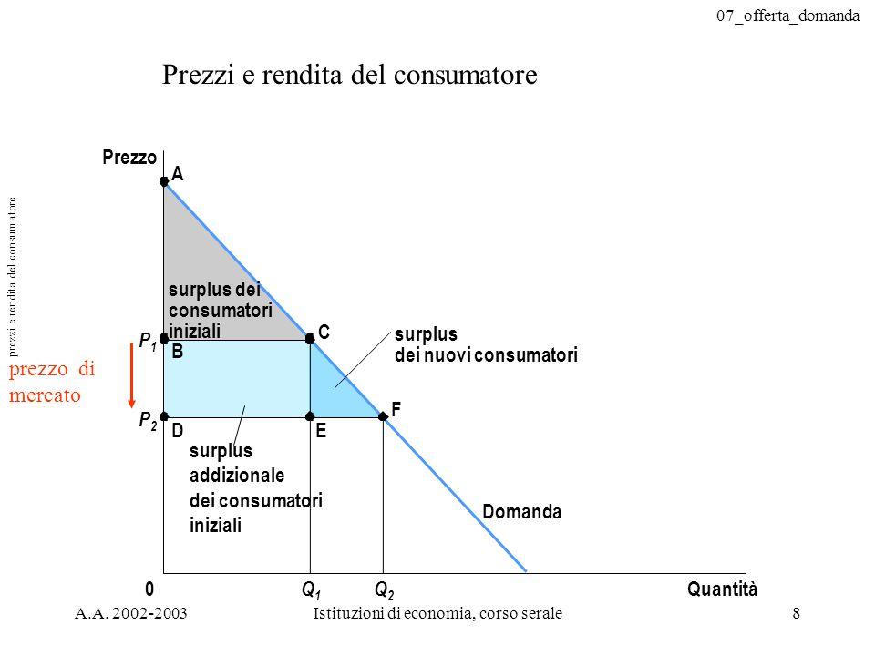 07_offerta_domanda A.A. 2002-2003Istituzioni di economia, corso serale8 Quantità Prezzo 0 Domanda P1P1 P2P2 A B D C E F Q1Q1 Q2Q2 surplus dei nuovi co