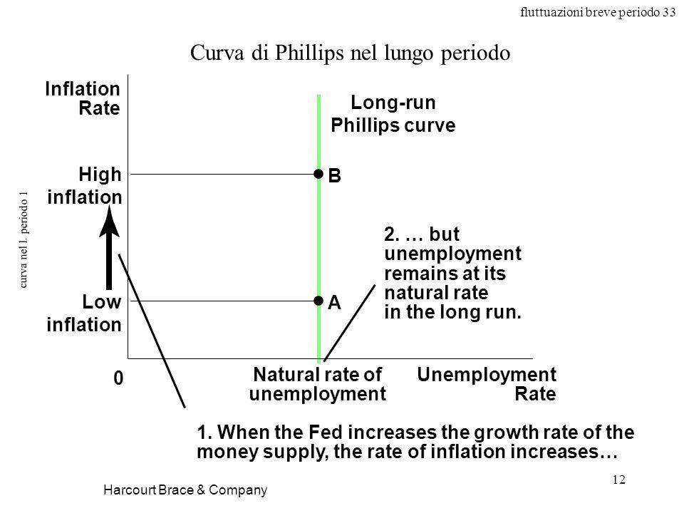 fluttuazioni breve periodo 33 12 curva nel l. periodo 1 Harcourt Brace & Company Curva di Phillips nel lungo periodo Unemployment Rate 0 Natural rate