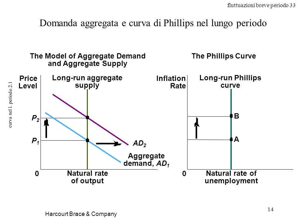 fluttuazioni breve periodo 33 14 curva nel l. periodo 2.1 Harcourt Brace & Company Domanda aggregata e curva di Phillips nel lungo periodo Natural rat