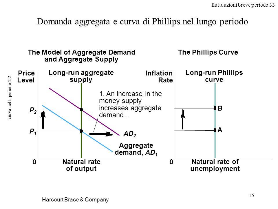 fluttuazioni breve periodo 33 15 curva nel l. periodo 2.2 Harcourt Brace & Company Domanda aggregata e curva di Phillips nel lungo periodo Natural rat