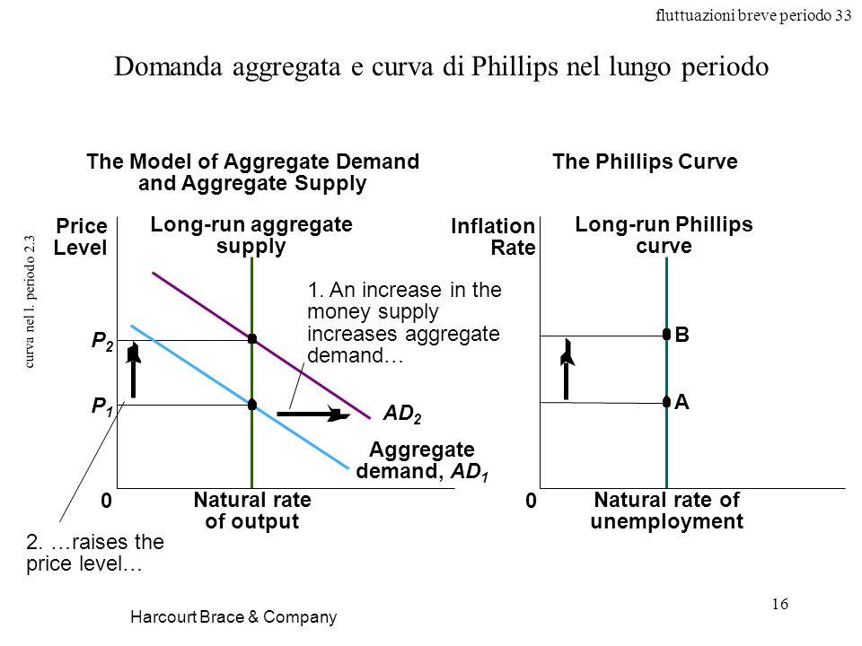 fluttuazioni breve periodo 33 16 curva nel l. periodo 2.3 Harcourt Brace & Company Domanda aggregata e curva di Phillips nel lungo periodo Natural rat
