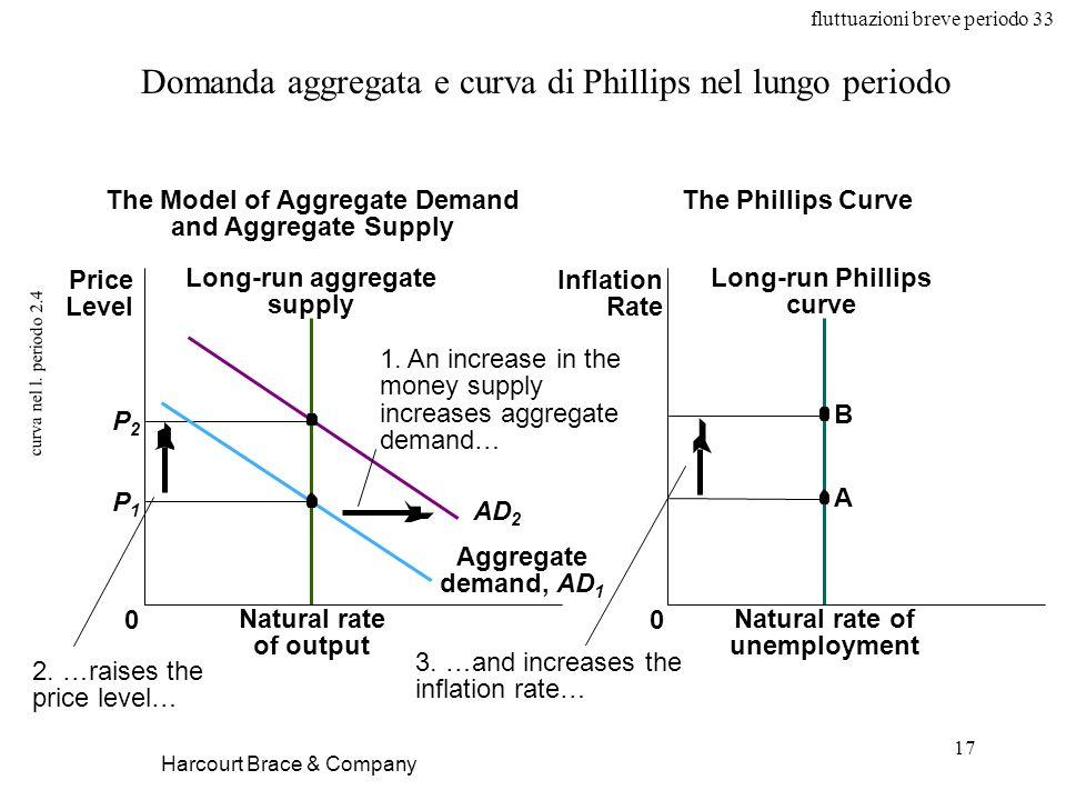fluttuazioni breve periodo 33 17 curva nel l. periodo 2.4 Harcourt Brace & Company Domanda aggregata e curva di Phillips nel lungo periodo Natural rat
