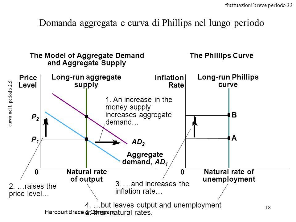 fluttuazioni breve periodo 33 18 curva nel l. periodo 2.5 Harcourt Brace & Company Domanda aggregata e curva di Phillips nel lungo periodo Natural rat