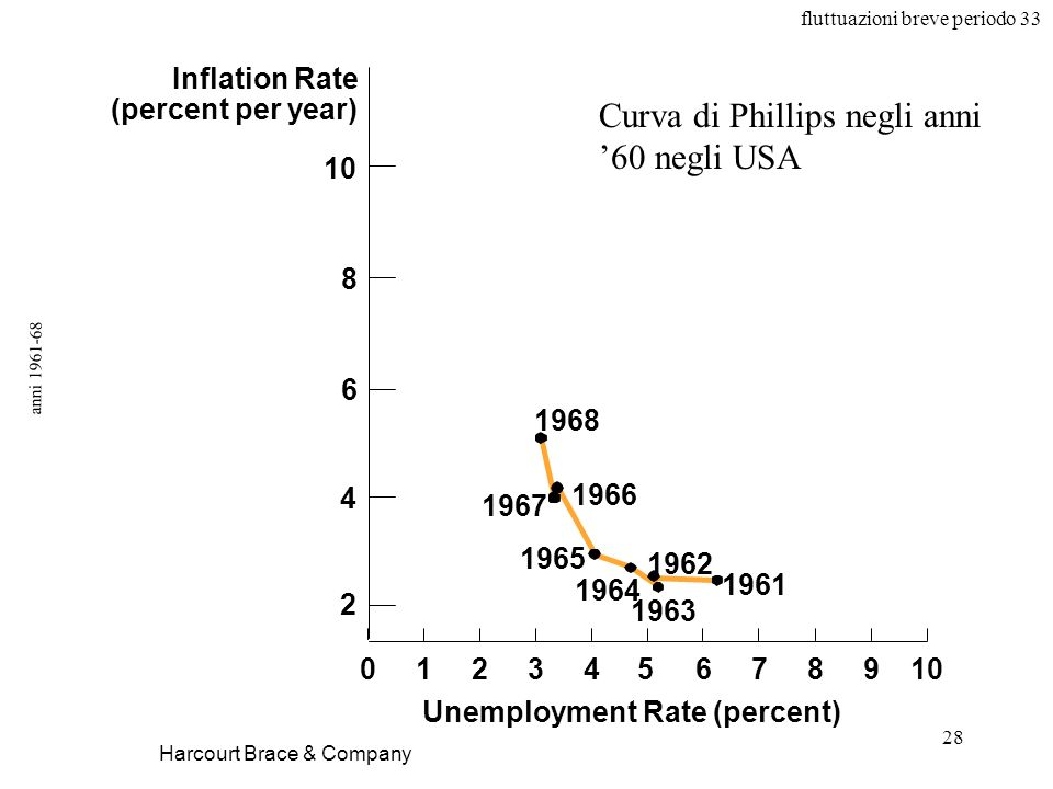 fluttuazioni breve periodo 33 28 anni 1961-68 Harcourt Brace & Company Unemployment Rate (percent) Inflation Rate (percent per year) 1968 1966 1961 19