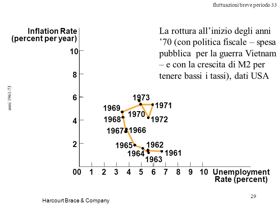 fluttuazioni breve periodo 33 29 anni 1961-73 Harcourt Brace & Company Unemployment Rate (percent) Inflation Rate (percent per year) 1973 1966 1972 19