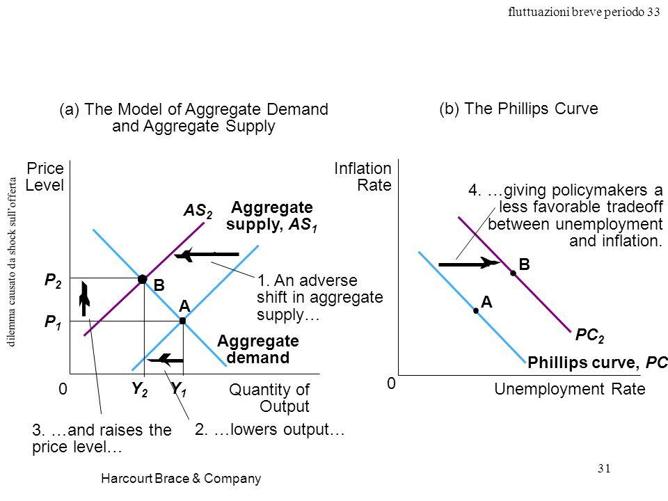 fluttuazioni breve periodo 33 31 dilemma causato da shock sullofferta Harcourt Brace & Company Quantity of Output 0 Price Level P2P2 P1P1 Aggregate de