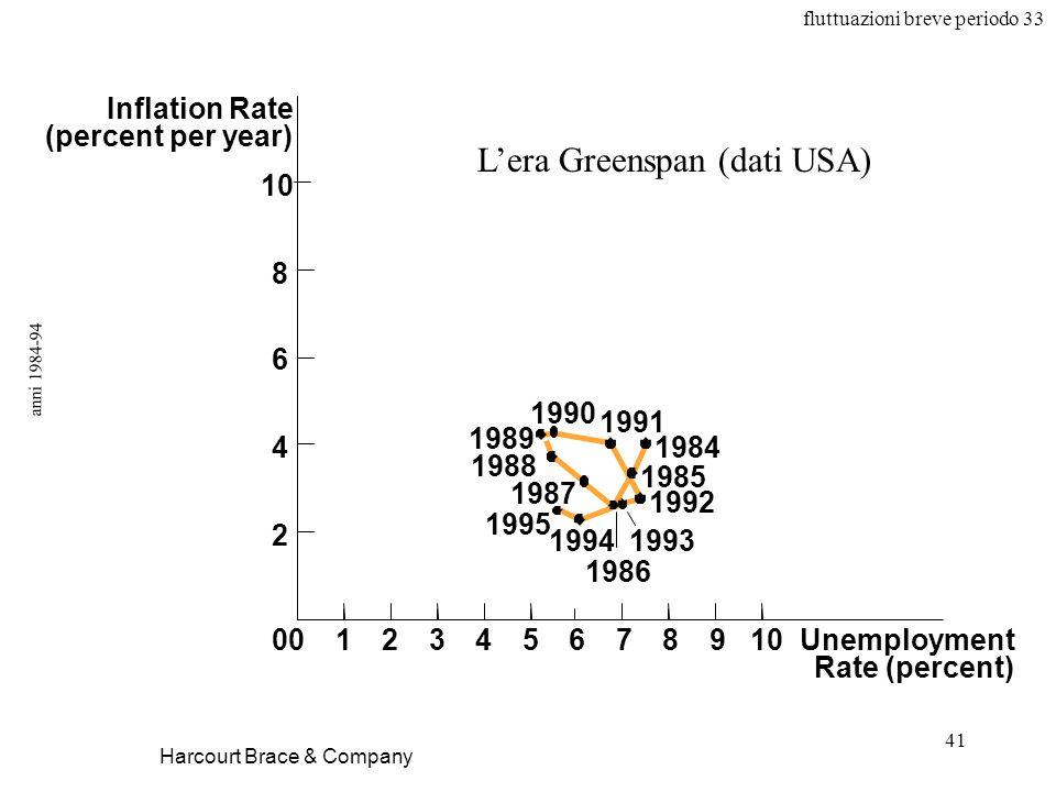 fluttuazioni breve periodo 33 41 anni 1984-94 Harcourt Brace & Company Unemployment Rate (percent) 1984 1991 1985 1992 1993 1986 1994 1988 1987 1995 1989 1990 0123456789100 2 4 6 8 Inflation Rate (percent per year) Lera Greenspan (dati USA)