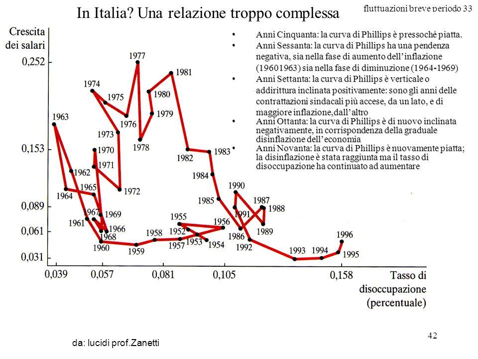 fluttuazioni breve periodo 33 42 in Italia da: lucidi prof.Zanetti In Italia? Una relazione troppo complessa Anni Cinquanta: la curva di Phillips è pr