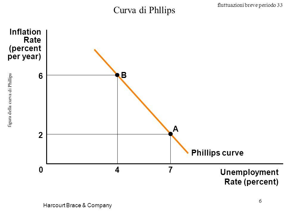 fluttuazioni breve periodo 33 6 figura della curva di Phillips Harcourt Brace & Company Unemployment Rate (percent) 047 Inflation Rate (percent per ye