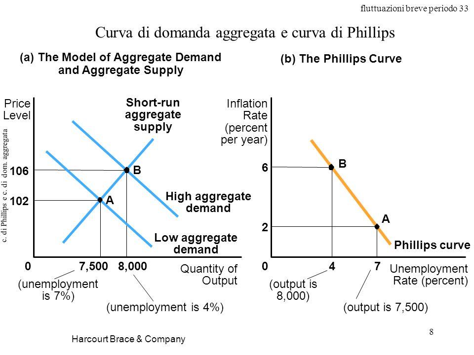 fluttuazioni breve periodo 33 8 c. di Phillips e c. di dom. aggregata Harcourt Brace & Company Curva di domanda aggregata e curva di Phillips (a) The