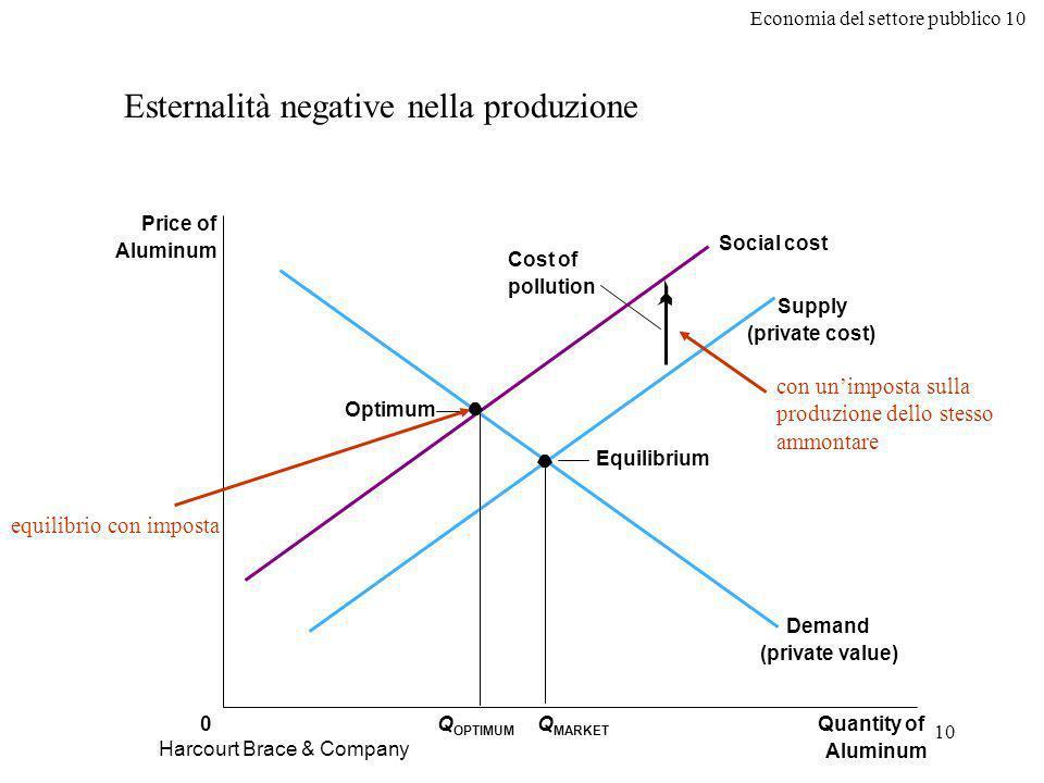 Economia del settore pubblico 10 10 Harcourt Brace & Company Esternalità negative nella produzione Equilibrium Quantity of Aluminum 0 Price of Aluminu