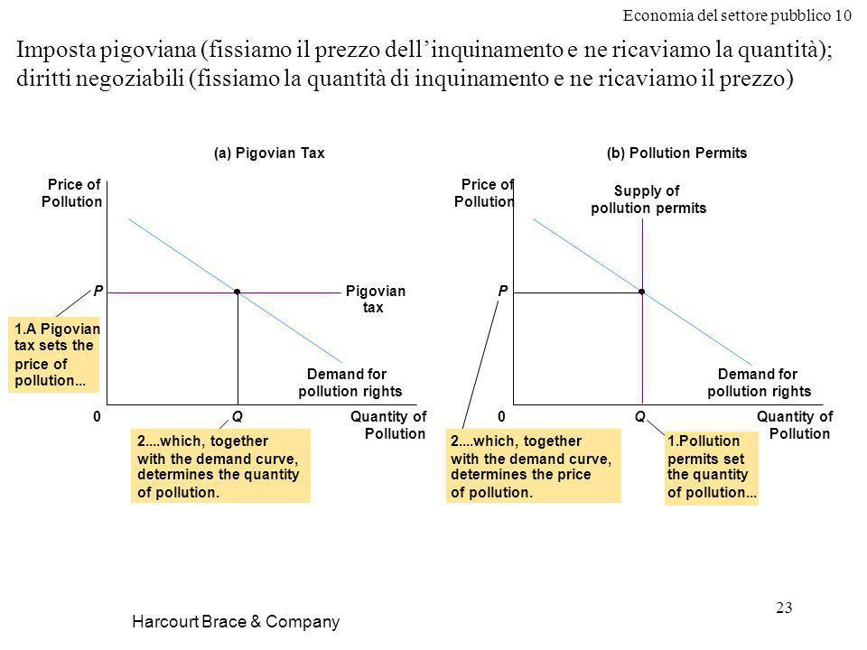 Economia del settore pubblico 10 23 Harcourt Brace & Company Imposta pigoviana (fissiamo il prezzo dellinquinamento e ne ricaviamo la quantità); diritti negoziabili (fissiamo la quantità di inquinamento e ne ricaviamo il prezzo) Quantity of Pollution 0 Price of Pollution P Q Demand for pollution rights Pigovian tax (a) Pigovian Tax Quantity of Pollution 0Q Demand for pollution rights Supply of pollution permits (b) Pollution Permits Price of Pollution P 2....which, together with the demand curve, determines the quantity of pollution.
