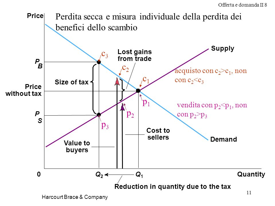 Offerta e domanda II 8 11 Harcourt Brace & Company P B Cost to sellers Value to buyers Size of tax Price without tax QuantityQ2Q2 0 Price P S Q1Q1 Demand Supply Lost gains from trade Reduction in quantity due to the tax Perdita secca e misura individuale della perdita dei benefici dello scambio c3c3 c2c2 c1c1 acquisto con c 2 >c 1, non con c 2 <c 3 p1p1 p2p2 p3p3 vendita con p 2 p 3