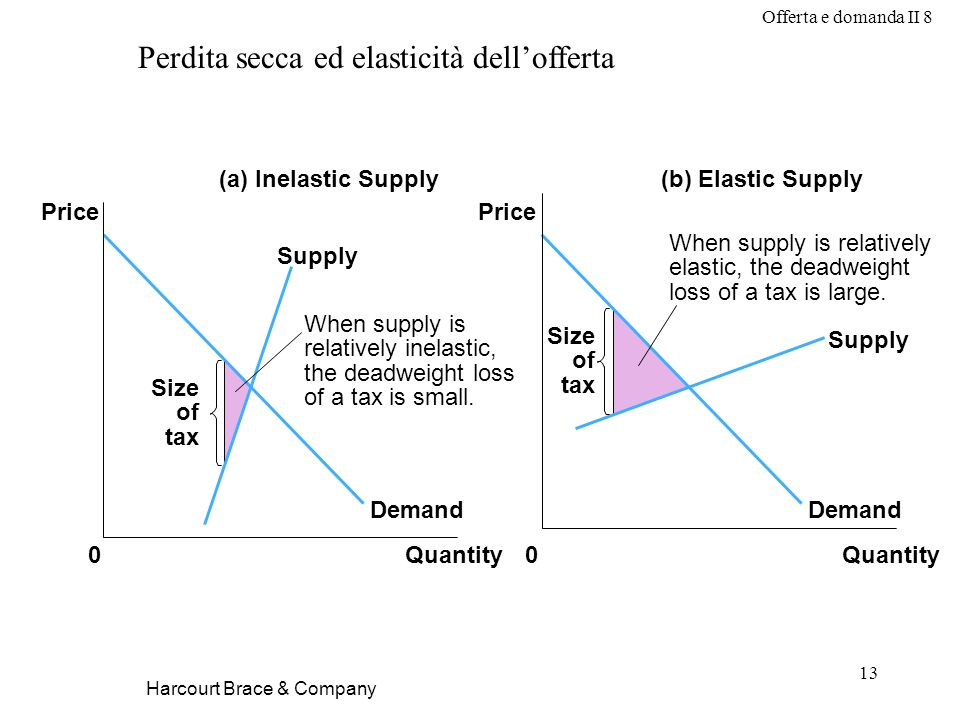 Offerta e domanda II 8 13 Harcourt Brace & Company (a) Inelastic Supply(b) Elastic Supply Price 0Quantity Price 0Quantity Demand Supply Size of tax When supply is relatively inelastic, the deadweight loss of a tax is small.